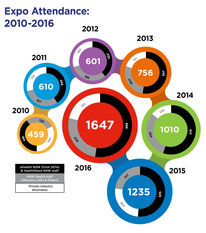 Expo Attendance 2010-2016 SM