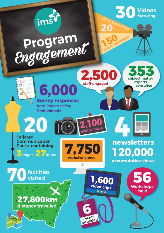 ims+ program engagement infographic