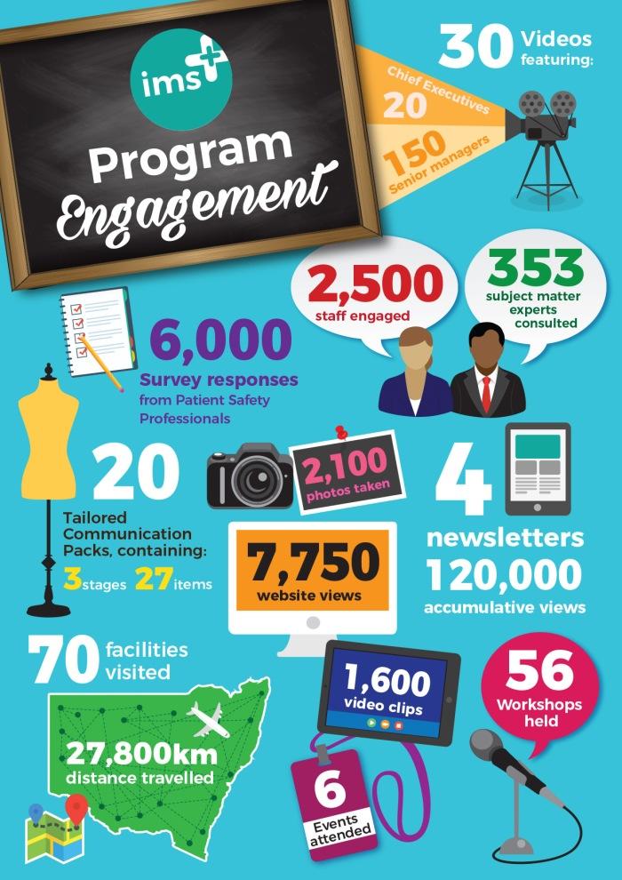 ims+ program engagement infographic