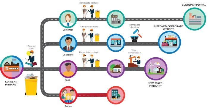 intranet-roadmap